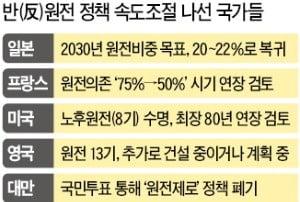 '원전 축소' 佛·日은 속도조절…한국만 '과속'