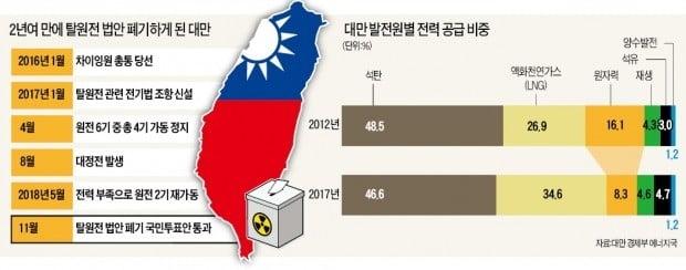 """대만, 828만가구 대정전 '악몽'…국민들 """"원전 되살려라"""" 반기"""