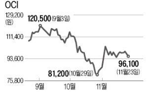 [마켓인사이트] OCI 주식투자 114억 물린 동원엔터
