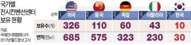 10만㎡ 전시장 단 한곳…마이스 인프라 투자 한국만 '역주행'