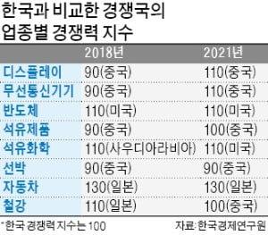 """""""4개뿐인 글로벌 우위 업종, 3년후 1개만 남는다"""""""