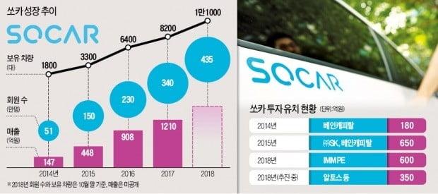 [마켓인사이트] 쏘카, 올해만 1000억 유치…렌터카 1000대 더 늘린다
