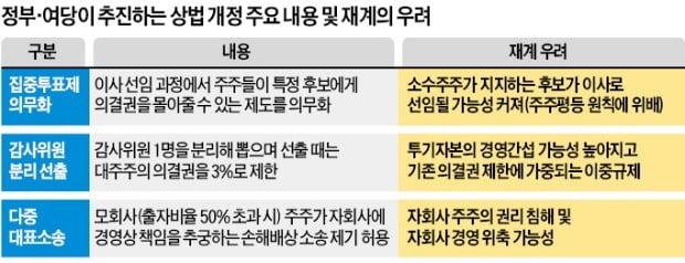 """손경식 경총 회장 """"상법 개정 땐 외국 투기자본의 공세 거세질 것"""""""