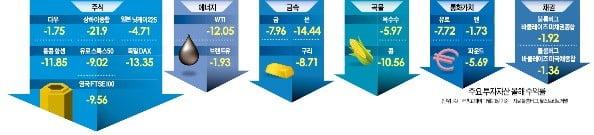 2018년…118년 만에 닥친 '재테크 최악의 해'