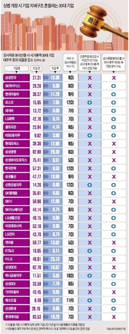 상법 개정 땐 투기자본이 30대 기업 중 19곳 감사위원 '싹쓸이'