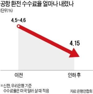 """""""공항 환전수수료 낮춰라"""" 총리실 지적에…시중은행들 최대 0.5%P 줄줄이 인하"""