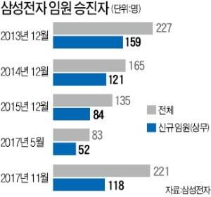 [단독] 삼성전자 임원 10% 줄인다