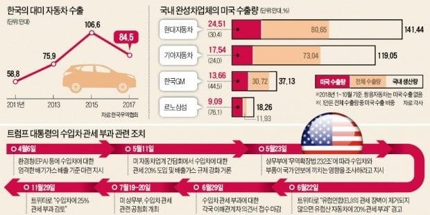 현대·기아차 50만대 수출 끊기고…르노삼성·한국GM 생산량 '반토막'