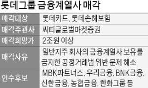 [마켓인사이트] 롯데카드·롯데손보 매각 본격화…새 주인은?