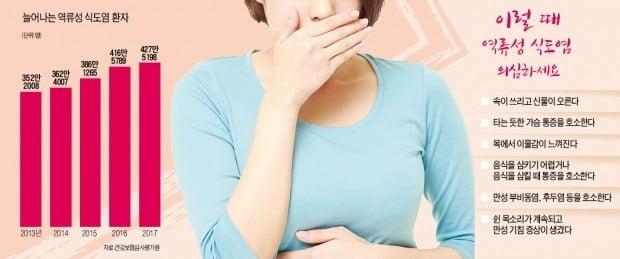재발 잦은 역류성 식도염, 윗몸 일으키기 등 복부 자극 운동 피해야