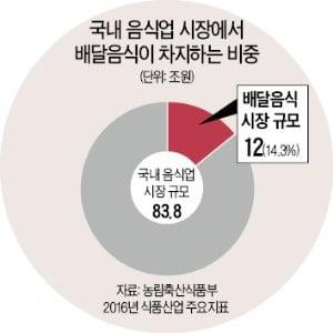 13㎡의 기적 '공유주방'…배달 음식점 창업비용 1억원→월 160만원
