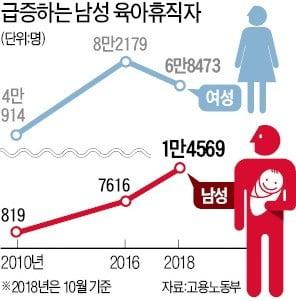 男 육아휴직자 8년새 16배↑…쑥쑥 크는 '라테 파파' 시장
