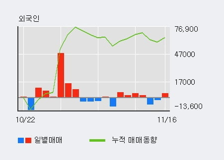 [한경로보뉴스] '삼영전자' 5% 이상 상승, 기관 8일 연속 순매수(5.2만주)