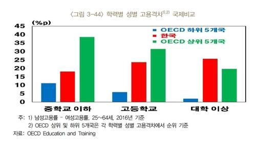 대기업·정규직 10명 중 1명뿐인데…정규직 전환율 OECD 최저