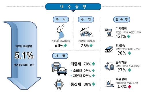 3분기 제조업 국내공급 -5.1%…2010년 통계작성 후 최대폭↓