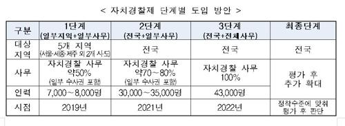 내년 서울·세종 등 5곳 자치경찰제 도입…민생치안사건 수사