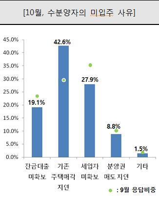 부동산 대책·입주물량 증가로 입주경기 기대감 더 떨어져