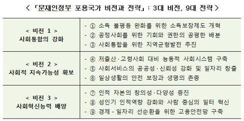 """靑 """"사회안전망 만들어 소득주도성장 뒷받침…前정부 실패 교훈"""""""