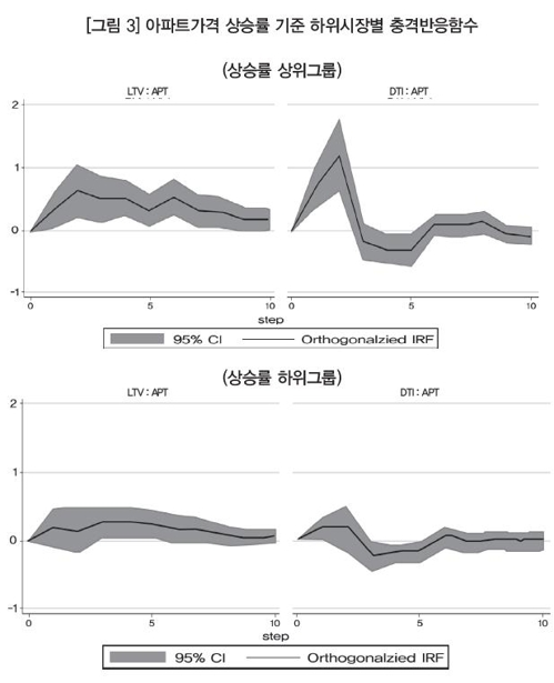 """LTV·DTI 규제, 지역간 주택가격 격차 완화에도 효과"""