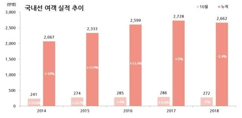 """유커 돌아오나…10월 항공여객 1000만명 돌파 """"역대 최고치"""""""