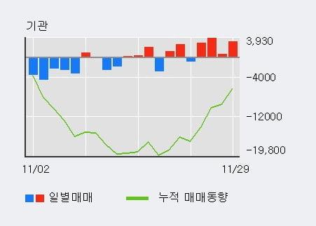 [한경로보뉴스] 'WISCOM' 5% 이상 상승, 기관 4일 연속 순매수(1.0만주)