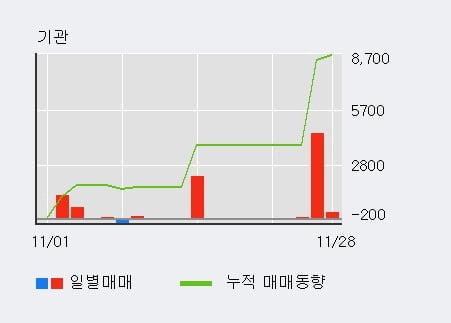 [한경로보뉴스] '이크레더블' 52주 신고가 경신, 외국인, 기관 각각 6일, 3일 연속 순매수