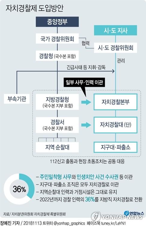 """""""제도개선 건의"""" vs """"차질없이 준비"""" 자치경찰제 시행 의견 분분"""