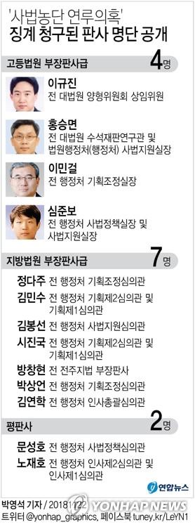 '사법농단' 검찰수사·탄핵소추 동시진행…기소·소추 누가 되나