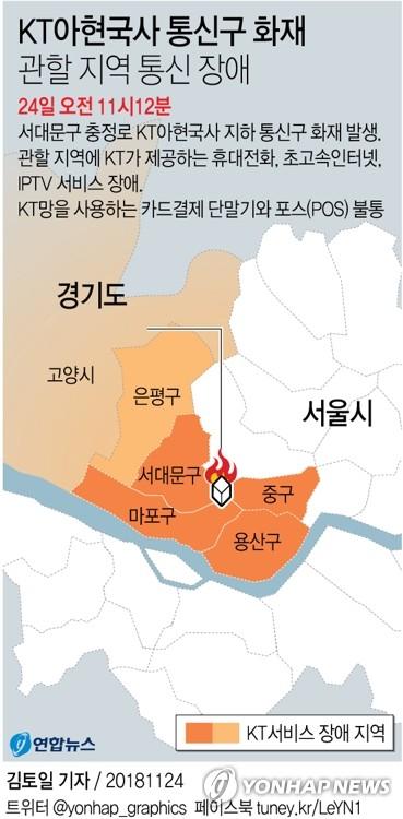 KT 화재발 '결제 대란' 장기화 조짐…카드사 대책마련 부심