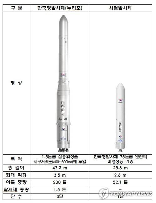 우주발사체 엔진 기술 '확보'…한국형 개발에 '탄력'