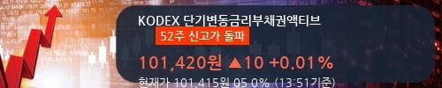 [한경로보뉴스] 'KODEX 단기변동금리부채권액티브' 52주 신고가 경신, 이 시간 매수 창구 상위 - 미래에셋, 한국증권 등