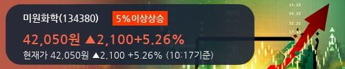 [한경로보뉴스] '미원화학' 5% 이상 상승, 주가 20일 이평선 상회, 단기·중기 이평선 역배열
