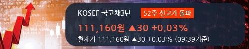 [한경로보뉴스] 'KOSEF 국고채3년' 52주 신고가 경신