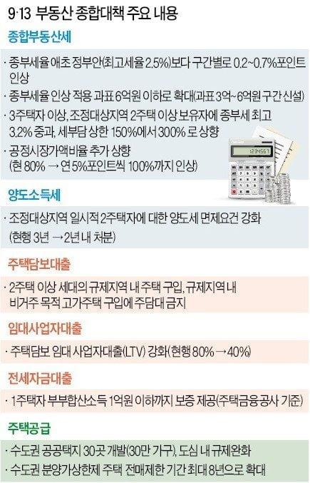 [집코노미]보유세만 연 7000만원…강남주택 2채 소유자 더 못버틴다
