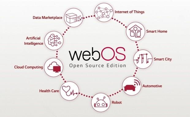 웹OS 생태계 개념도.