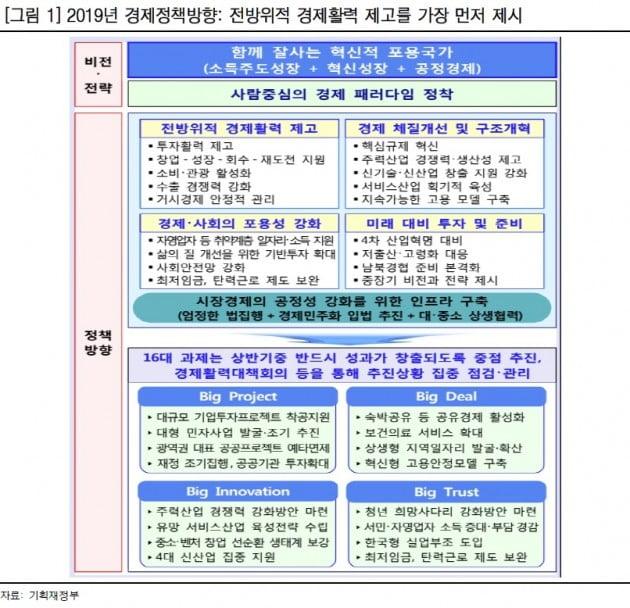 내년 경제정책방향 전환 '긍정적'…건설·수소차 '수혜'