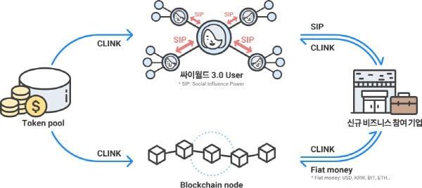 싸이월드 3.0의 보상 모델 (사진출처=싸이월드 클링 홈페이지)