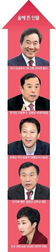 '군기반장' 이낙연·'구원투수' 김병준 뜨고…'미투 파문' 안희정·'선거 참패' 안철수 추락