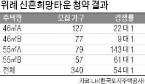 [집코노미] 2만명 몰린 '신혼희망타운'…사실상 추첨제?