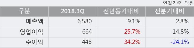[한경로보뉴스] '영원무역홀딩스' 5% 이상 상승, 2018.3Q, 매출액 6,580억(+9.1%), 영업이익 664억(+25.7%)