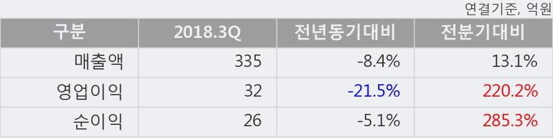 [한경로보뉴스] '디씨엠' 52주 신고가 경신, 2018.3Q, 매출액 335억(-8.4%), 영업이익 32억(-21.5%)