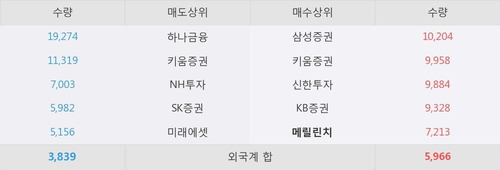 [한경로보뉴스] '에스앤더블류' 10% 이상 상승, 개장 직후 전일 거래량 돌파. 전일 123% 수준