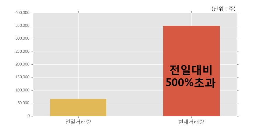 [한경로보뉴스] '모헨즈' 10% 이상 상승, 전일 보다 거래량 급증, 거래 폭발. 35.1만주 거래중