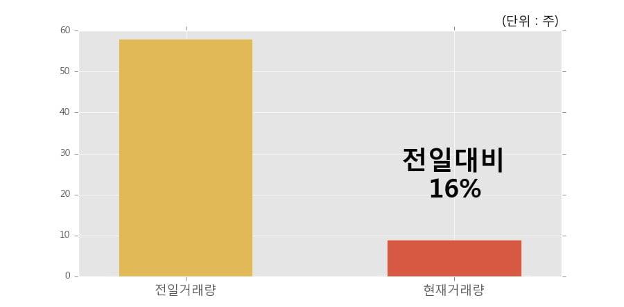 [한경로보뉴스] 'KOSEF 국고채3년' 52주 신고가 경신, 이 시간 거래량 다소 침체, 현재 거래량 9주