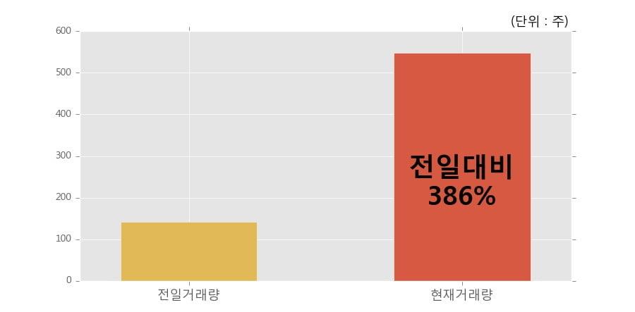 [한경로보뉴스] 'CS홀딩스' 5% 이상 상승, 전일 보다 거래량 급증, 거래 폭발. 전일 386% 수준