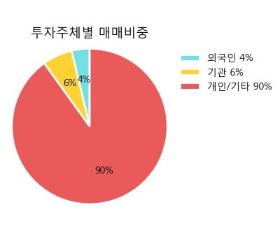 [한경로보뉴스] '진양홀딩스' 5% 이상 상승, 주가 상승 중, 단기간 골든크로스 형성