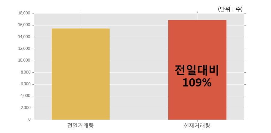 [한경로보뉴스] '휴스틸' 5% 이상 상승, 개장 직후 전일 거래량 돌파. 전일 109% 수준