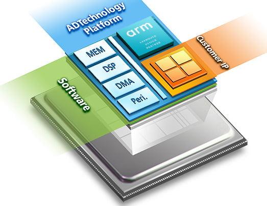에이디테크놀로지의 SoC Platform