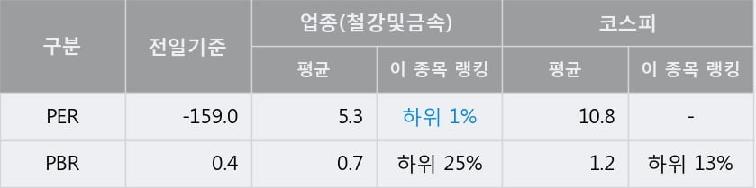 [한경로보뉴스] '동일제강' 5% 이상 상승, 주가 상승 중, 단기간 골든크로스 형성