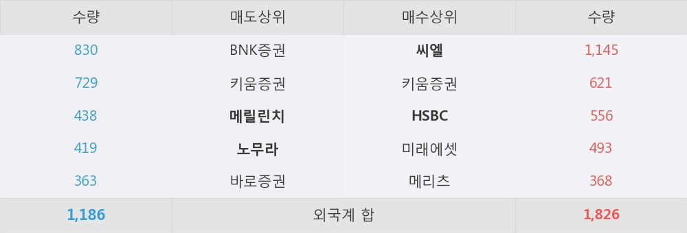 [한경로보뉴스] '영원무역홀딩스' 5% 이상 상승